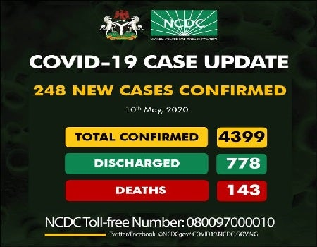 Nigeria confirms 248 new cases of COVID-19, total hits 4,399