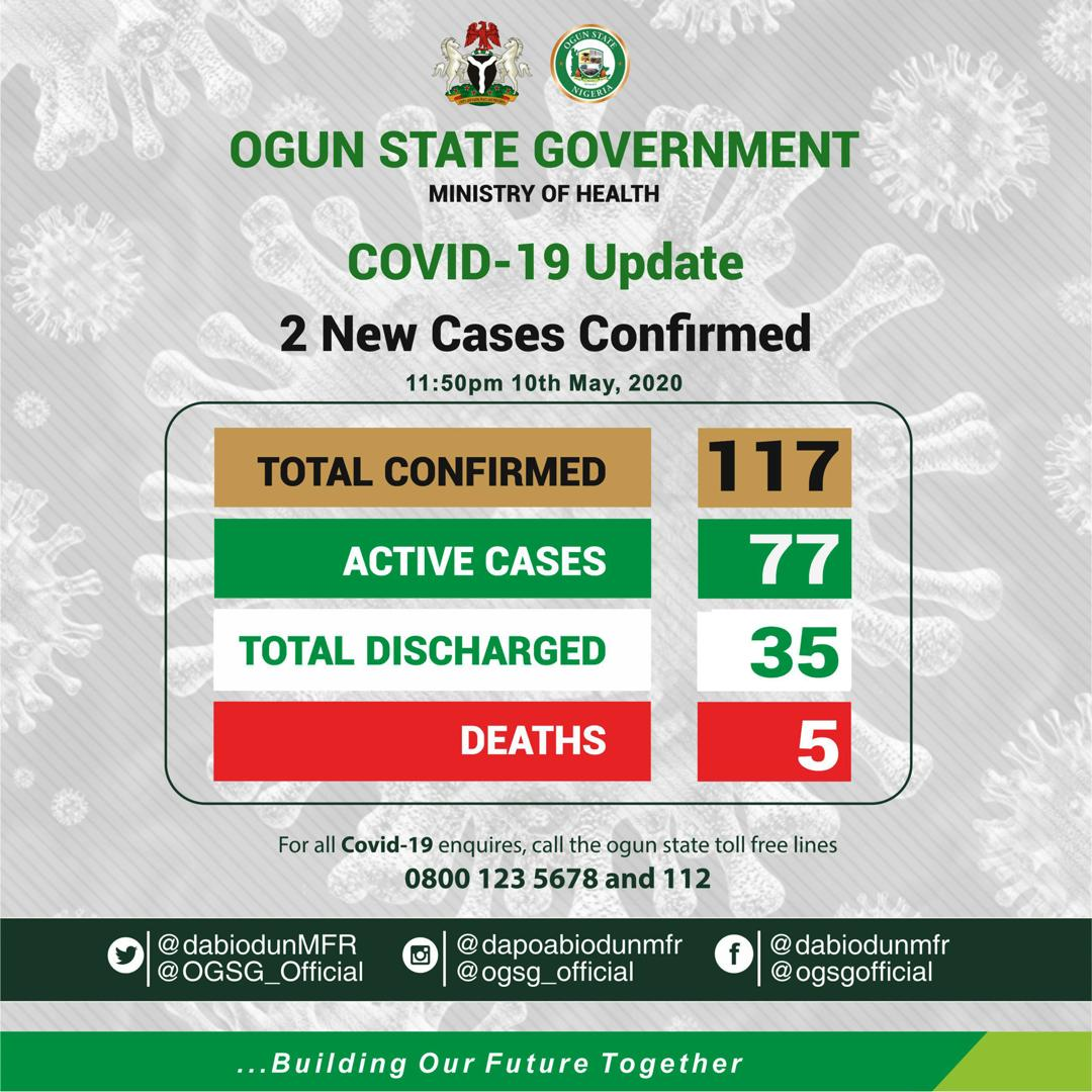COVID-19: Ogun confirms 2 New Cases, Total cases hit 117 with 35 discharged
