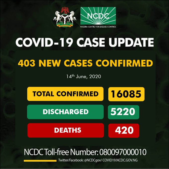 Nigeria records 403 new COVID-19 cases, total now 16,085